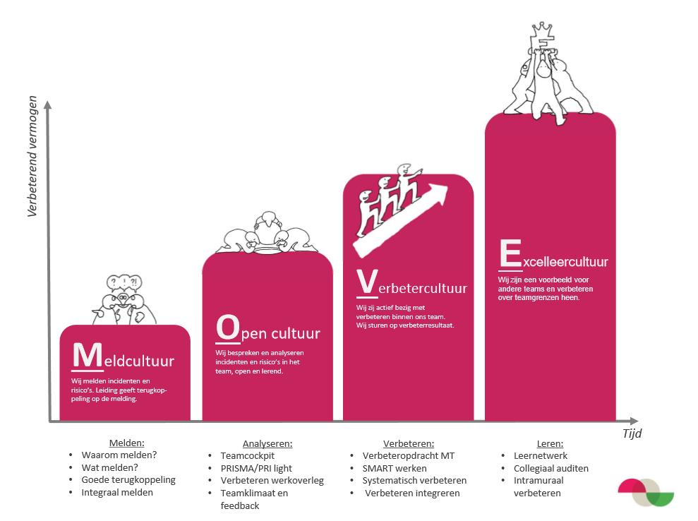Cultuurverandering in organisaties